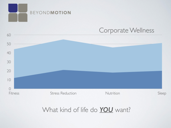 Beyond Motion Corporate Wellness